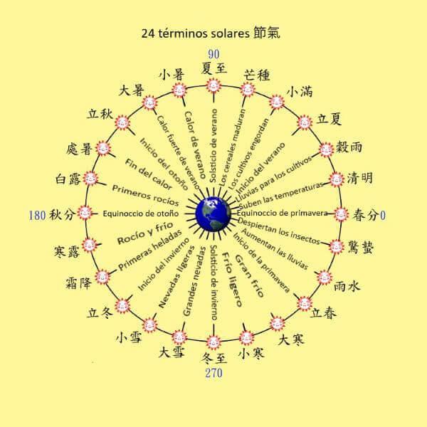 24 Términos solares PruebaTe