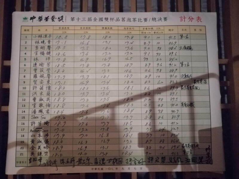 Cómo quedé el último en una competición de té en Taiwán resultados